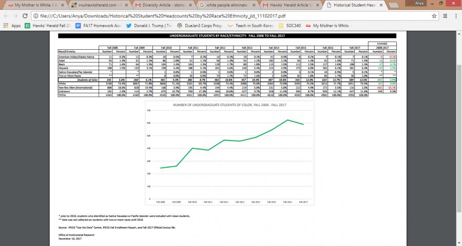 RWU's racial diversity: 2008 - present