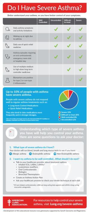 How+to+Tell+if+You+Have+Severe+Asthma