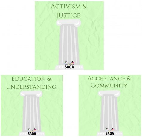SAGA is focusing its time on three pillars this semester.