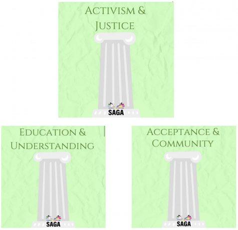 SAGA is focusing its time on three pillars this semester.