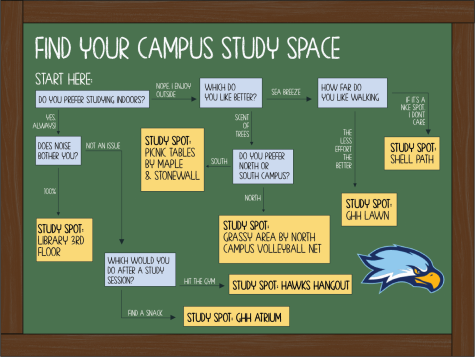 Looking for a fun place to study on campus? Take this quiz and find the perfect location.