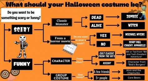 Struggling to come up with costume ideas for Halloween? Take this quick quiz!